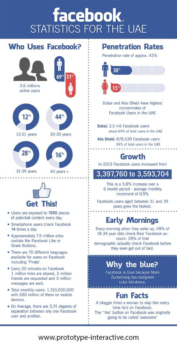 Facebook Statistics for the UAE