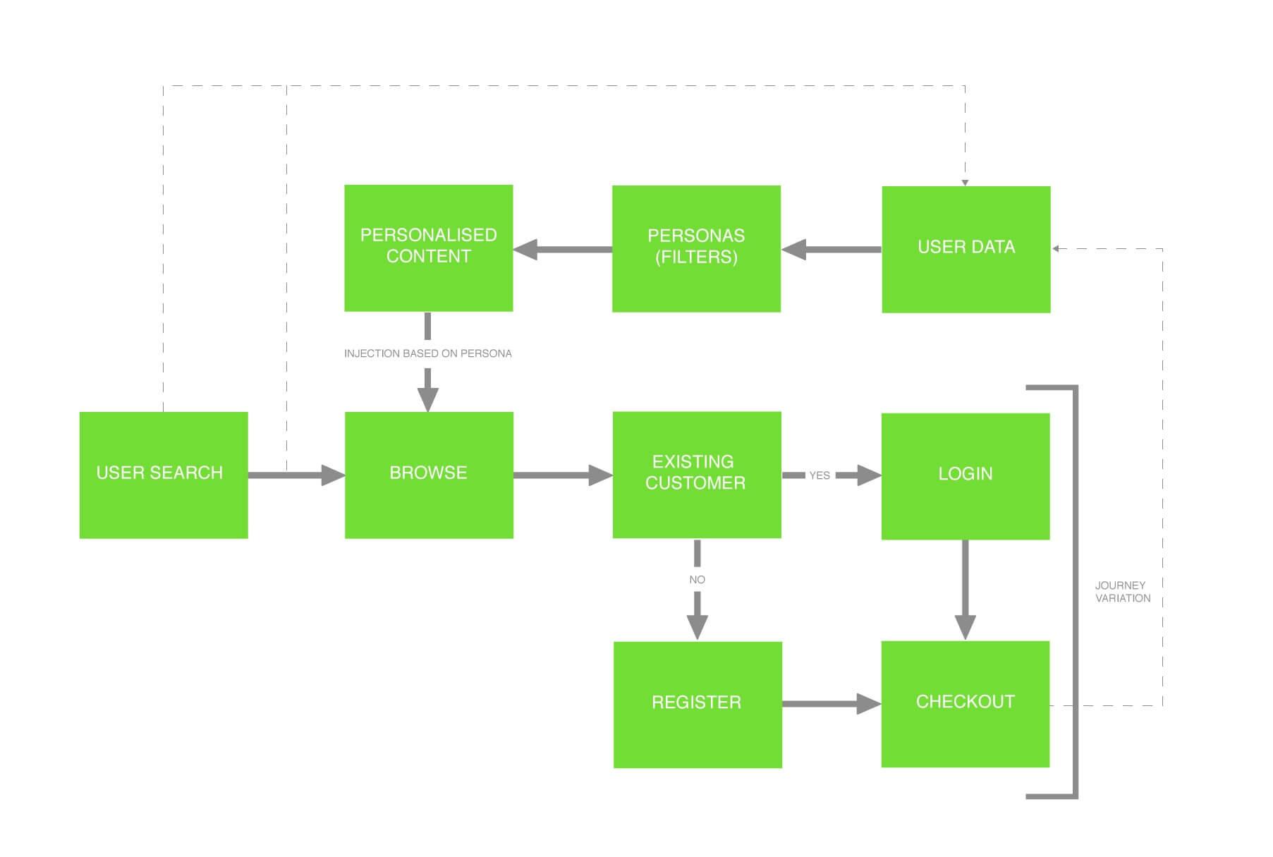 journey performance diagram