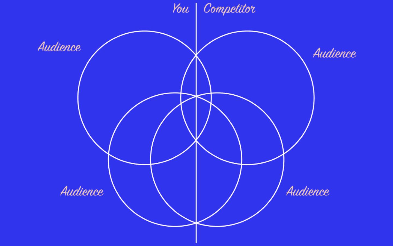 content overlap with competitors diagram