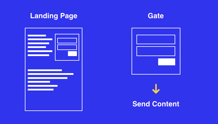 landing page gated content diagram