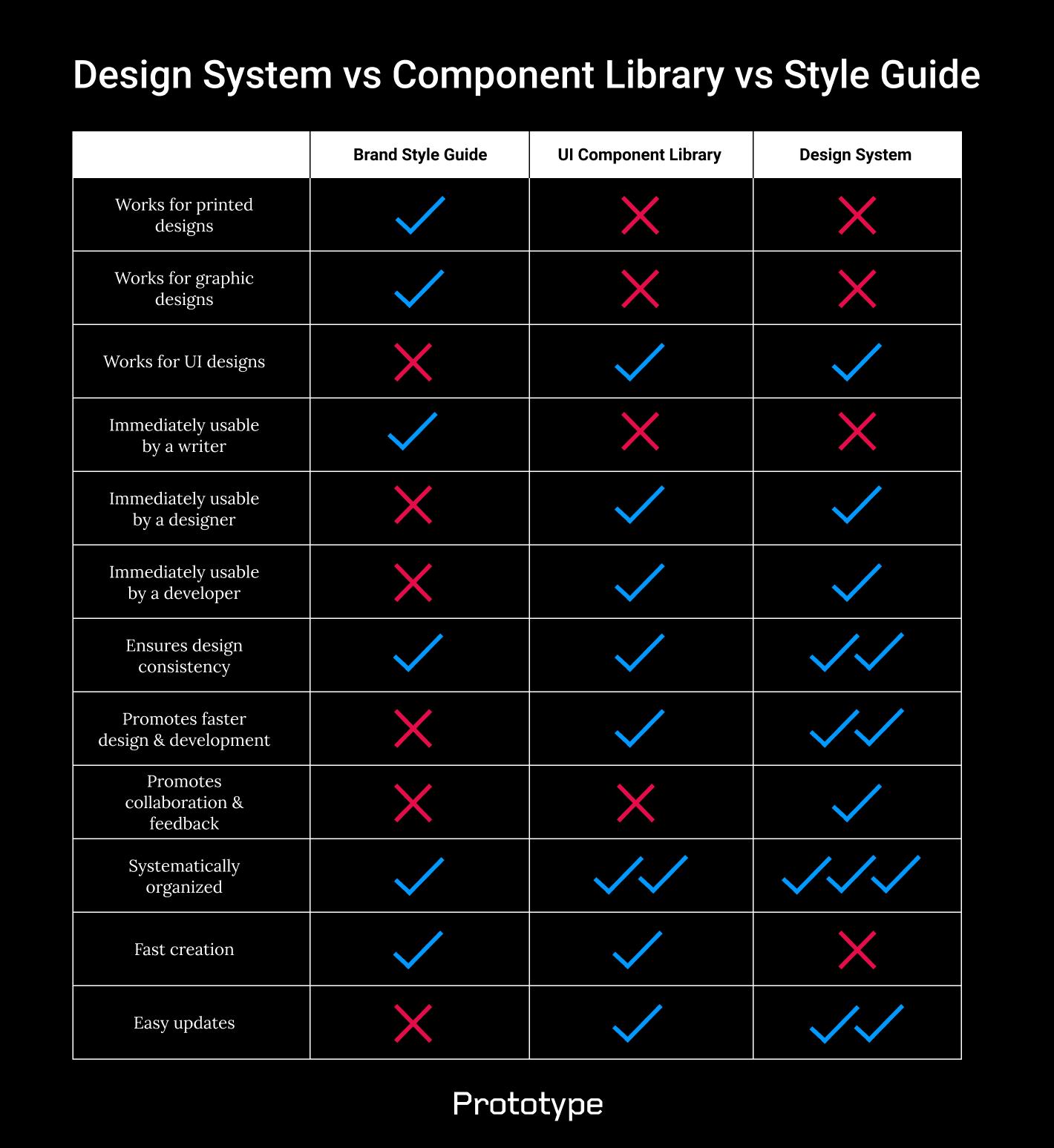 Design System vs Component Library vs Style Guide comparison table