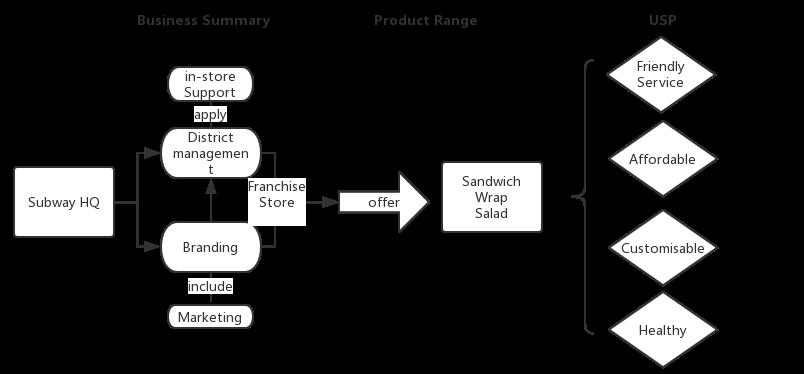 (Exhibit 1 Subway® Business Brief, Source: Self Compliance, 2019)