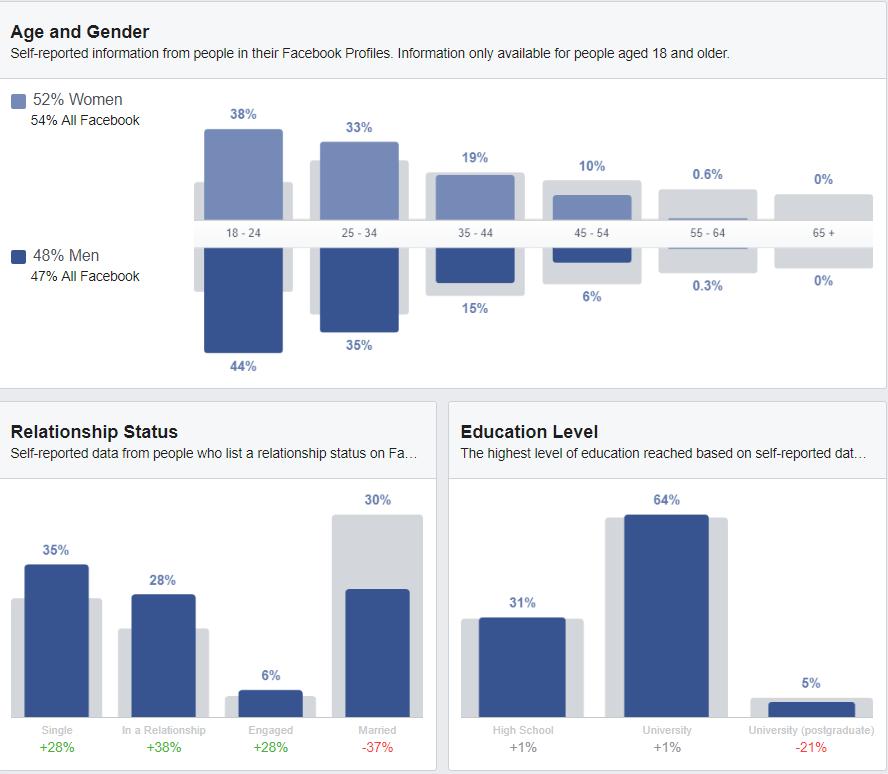 (Exhibit 5 Subway® Customer Demographics, Source: Facebook, 2019)
