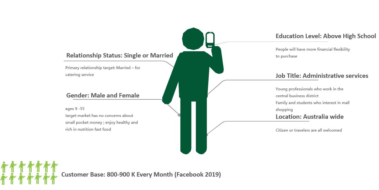 (Exhibit 6 Subway® Ideal Customer Profile, Source: Self Compilation, 2019)