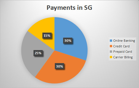 Payment Pattarn in SG