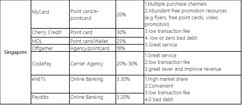 Payment Channels Details in Singapore