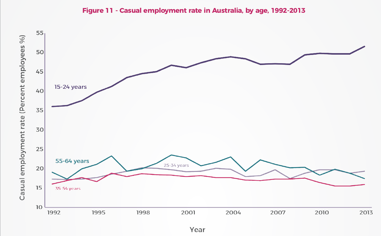 (Exhibit 5 Casual employment rate in Australia, Source: Healy,Nicholson & Gahan 2017)
