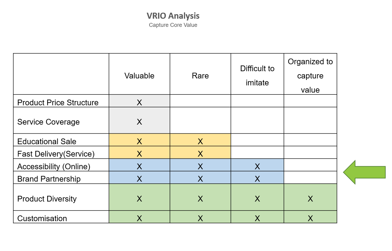 VIRO Analysis