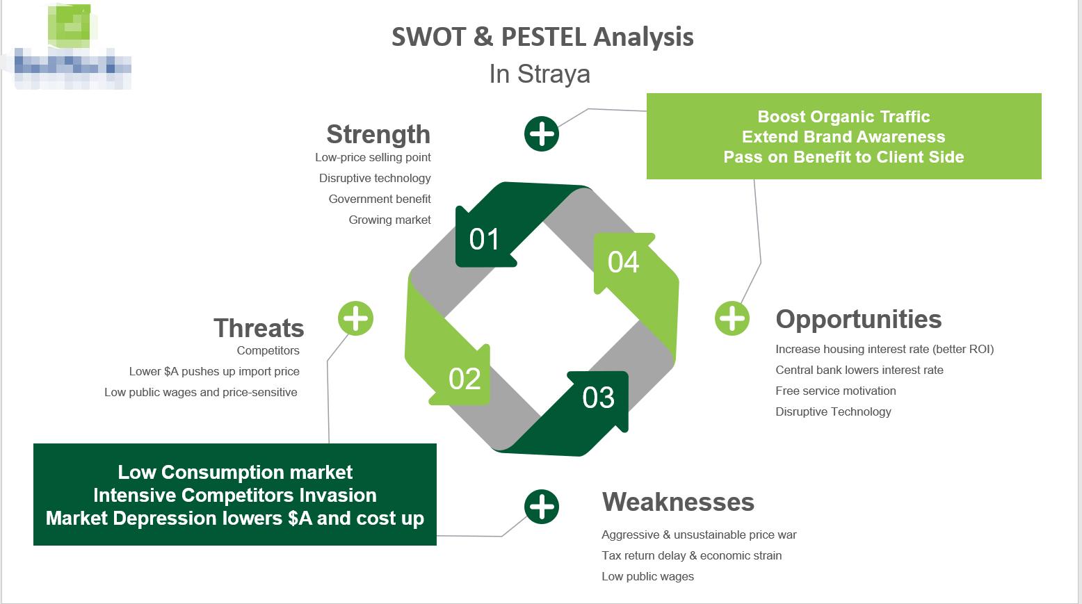 SWOT+PSET analysis