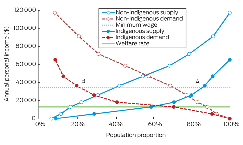 (Figure 2 Indigenous and Non-Indigenous Economic difference, Source: Zhao, Vemuri & Arya, 2016)