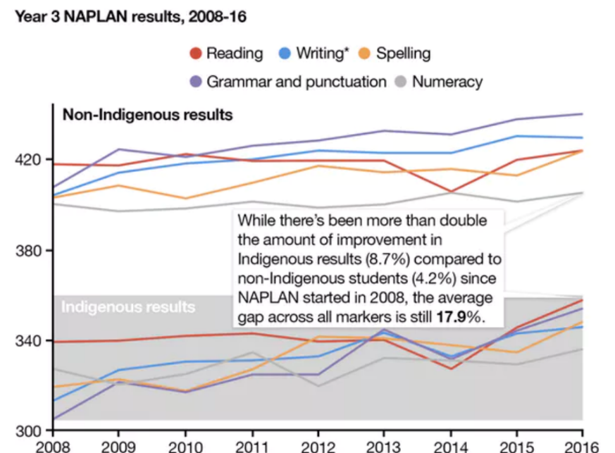(Year 3 NAPLAN results from 2008 to 2016)
