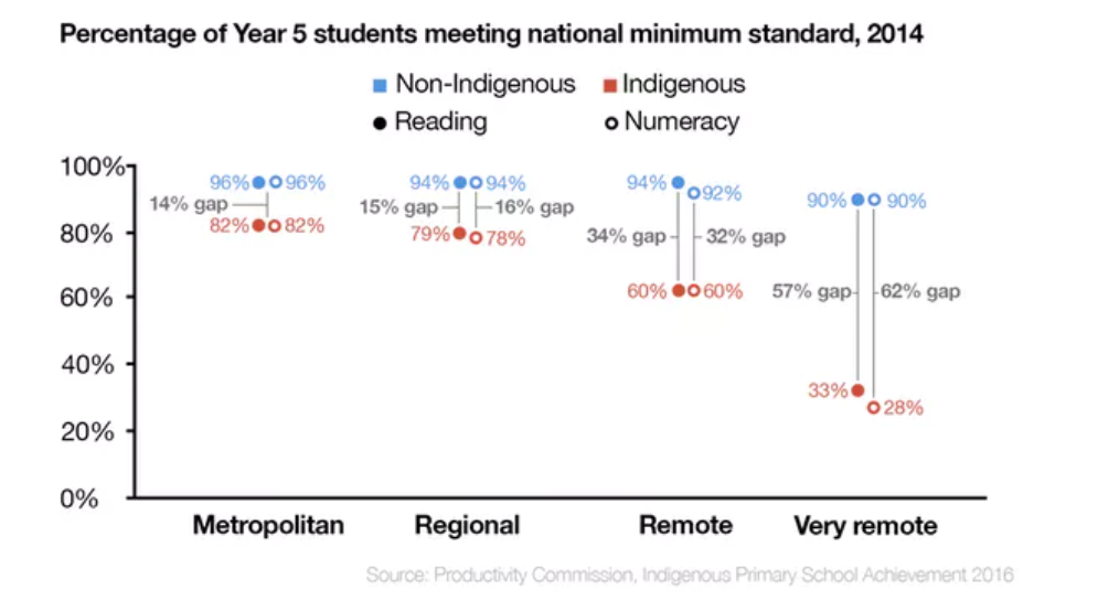 (Figure 4 Performance Gap in Pre-School Study, Source: Shaw, Mountain & Haddou 2019)