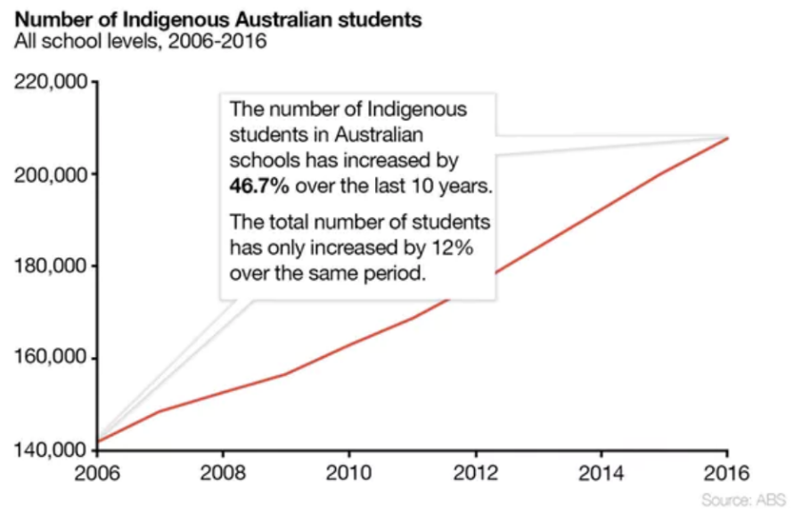 (Number of Indigenous Australian Students)