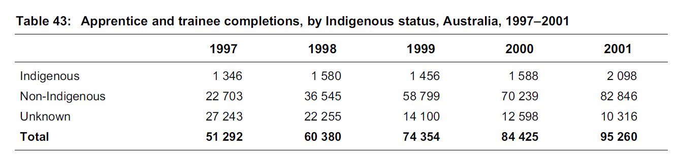 (The number of completions in Non-Indigenous are way more significant than Indigenous)