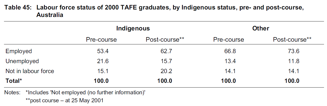 Indigenous graduates employment situation is hitting the rock bottom