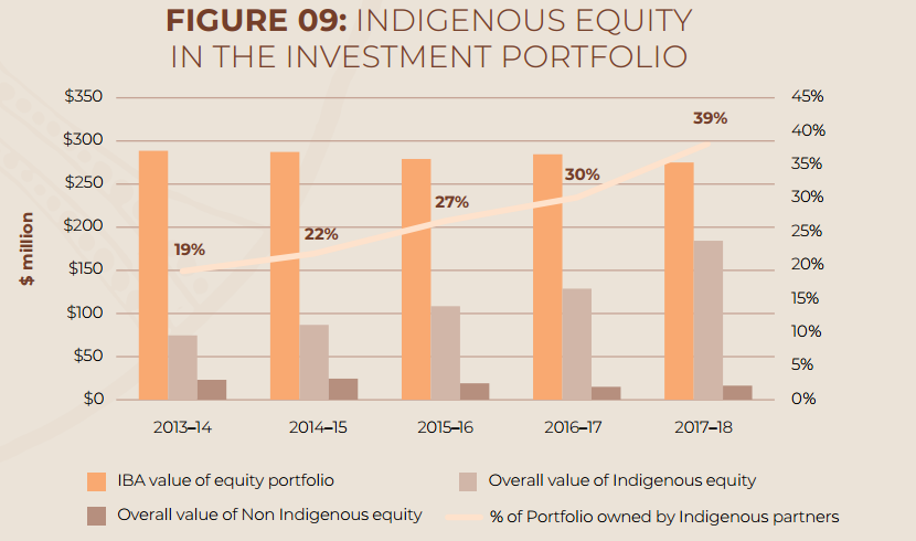 (Figure 9 Invest and Return in Indigenous Financial Support, Source: https://www.iba.gov.au 2019)