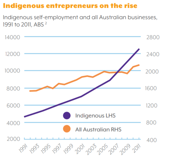 (Figure 11 Indigenous Business Growth, Sources: The Indigenous Business Sector Strategy 2019)