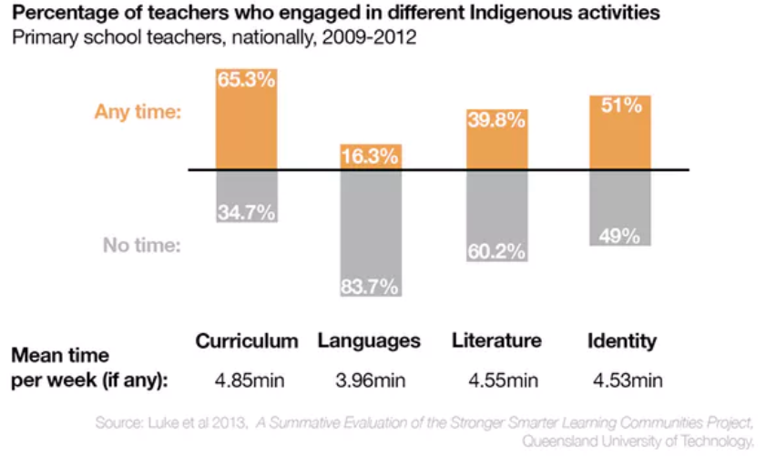 (Figure 2.1 Teachers need to devote more time and be creative in Indigenous Literacy teaching; Shaw, Mountain & Haddou 2019)‍