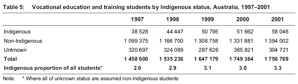 (Figure 3.1 Gap in Vocational Training Participation Have an impact in Ultimate Completion; Source: Saunders et al. 2019)