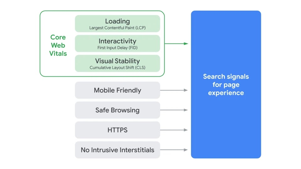 Google Page Experience and Core Web Vitals  - 2020