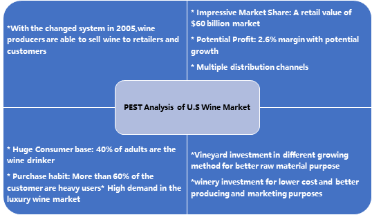 Exhibit 2 The PEST Analysis of U.S Wine Market
