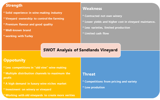 Exhibit 3 The SWOT Analysis of Sandlands Business