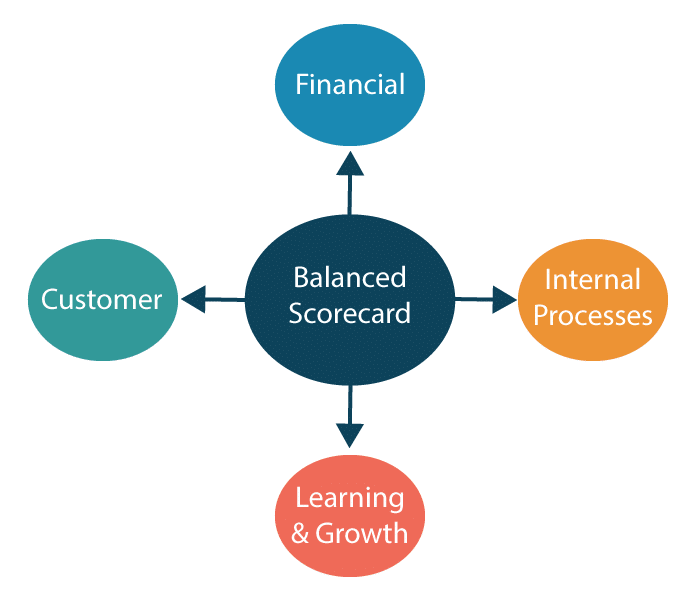 Exhibit 8 Balanced Scorecard Structure