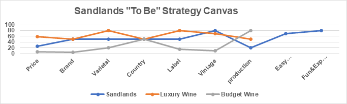 "Exhibit 10 Sandlands"" To Be"" Strategy Canvas"