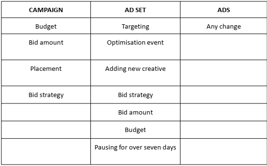 Facebook Significant Edits Sheet | DEANLONG.io Marketing
