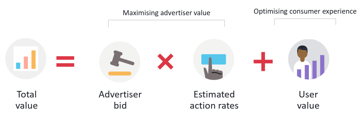 Facebook Bidding Mechanism | DEANLONG.io Marketing