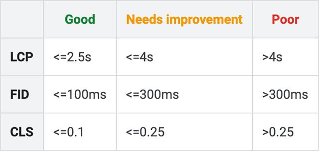 Google Core Web Vitals Performance Cap