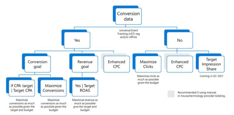 Microsoft Ads Smart Bidding Testing Logic Tree