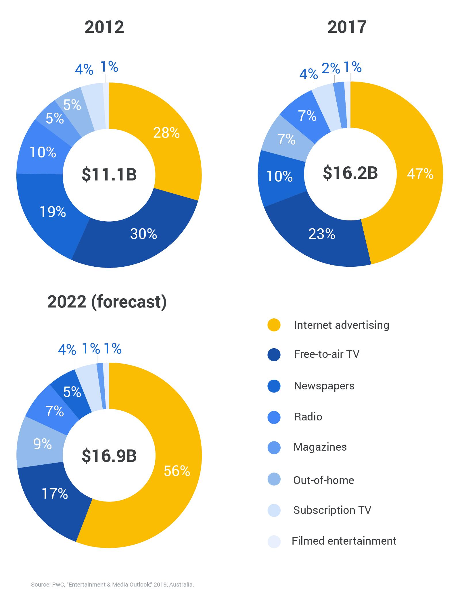 Australia Entertainment & Media outlook 2018-2022, source: thinkwithgoogle.com 2019 | DEANLONG.io