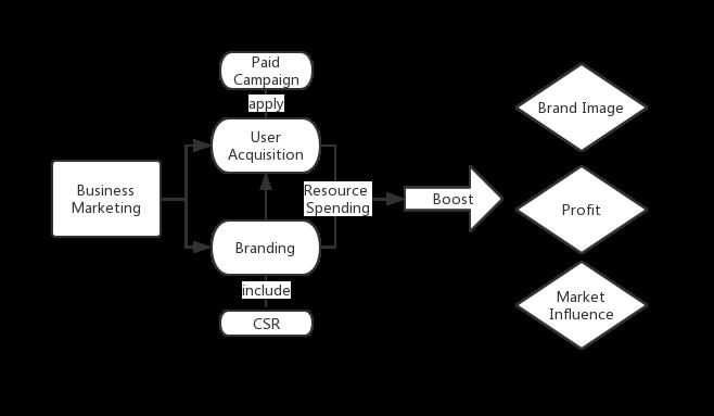 Business Marketing Breakdown, Source: Self Compilation, 2019 | DEANLONG.io