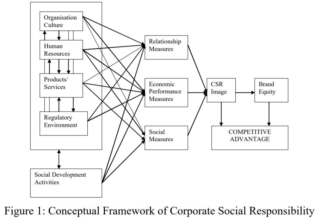 Connection Between Competitive Advantage and CSR, Source: Macdonald & Sharp 2000 | DEANLONG.io