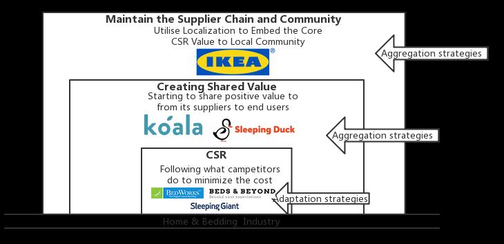 Bedworks™️ CSR Positioning Map, Source: Self Compilation, 2019 | DEANLONG.io