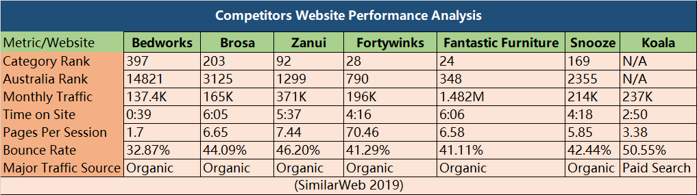 Competitors Online Performance, Source: Self Compilation 2019 | DEANLONG.io
