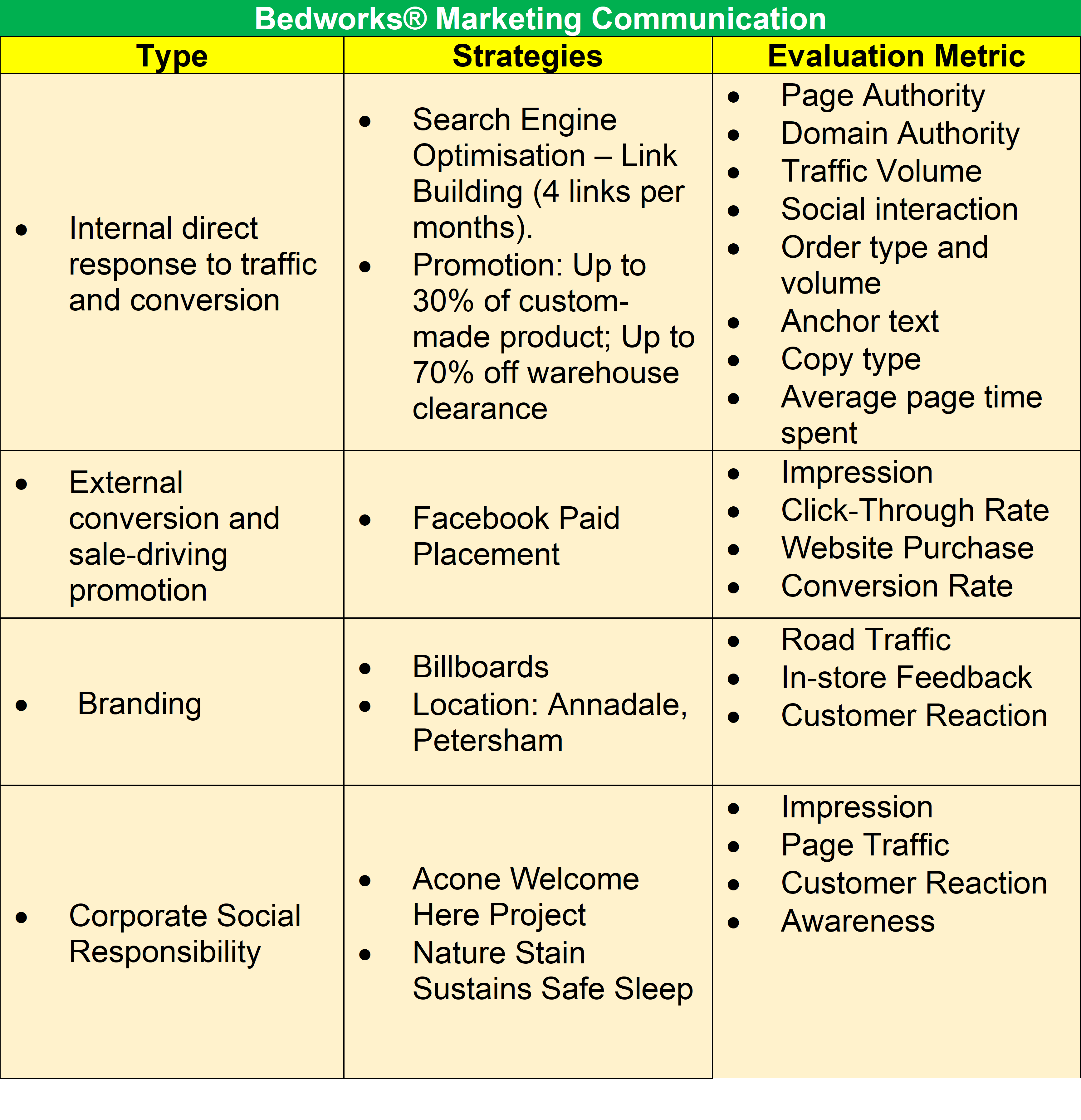 Integrated Communication Plan, Source: Self Compilation, 2019 | DEANONG.io