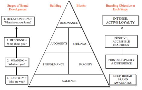 Customer-based Brand Pyramid, Source:Self Compilation, 2019 | DEANLONG.io