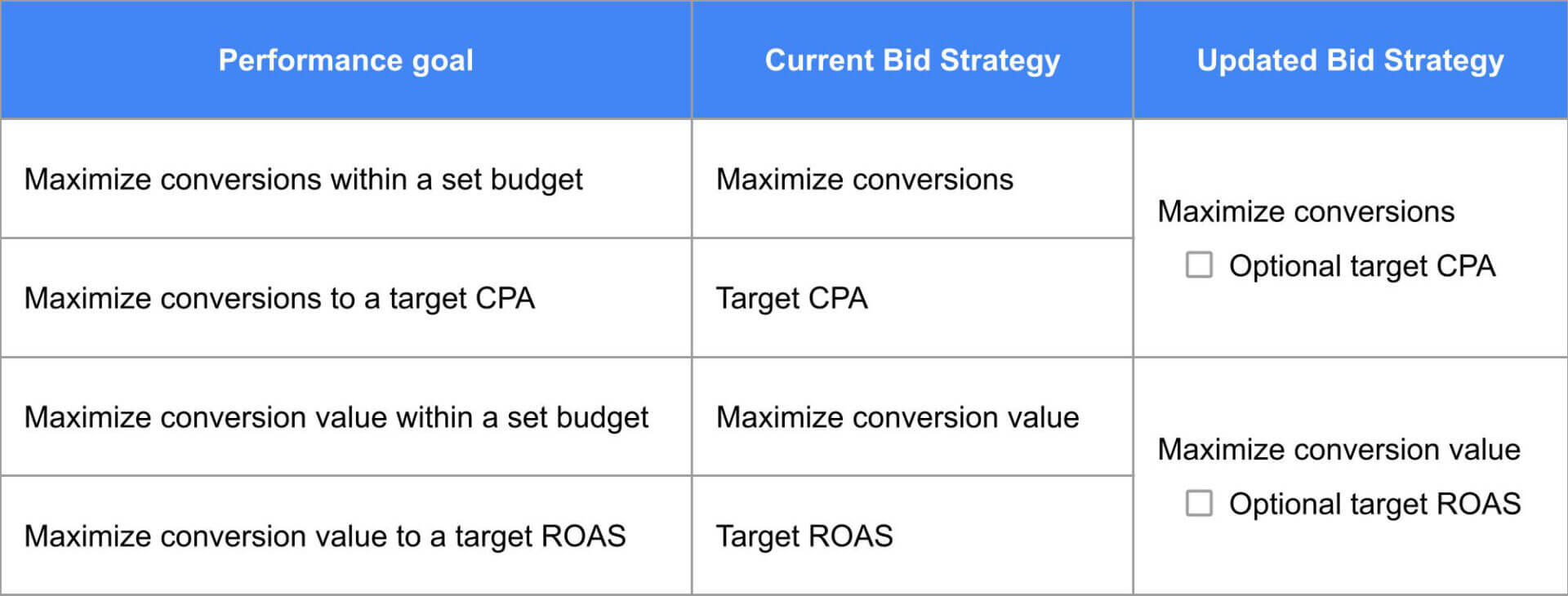 New Target CPA and Target ROAS Bidding Strategies Setting Update, Source: Google | DEANLONG.io