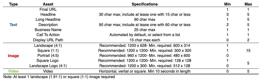 Performance Max Asset Requirements | DEANLONG.io
