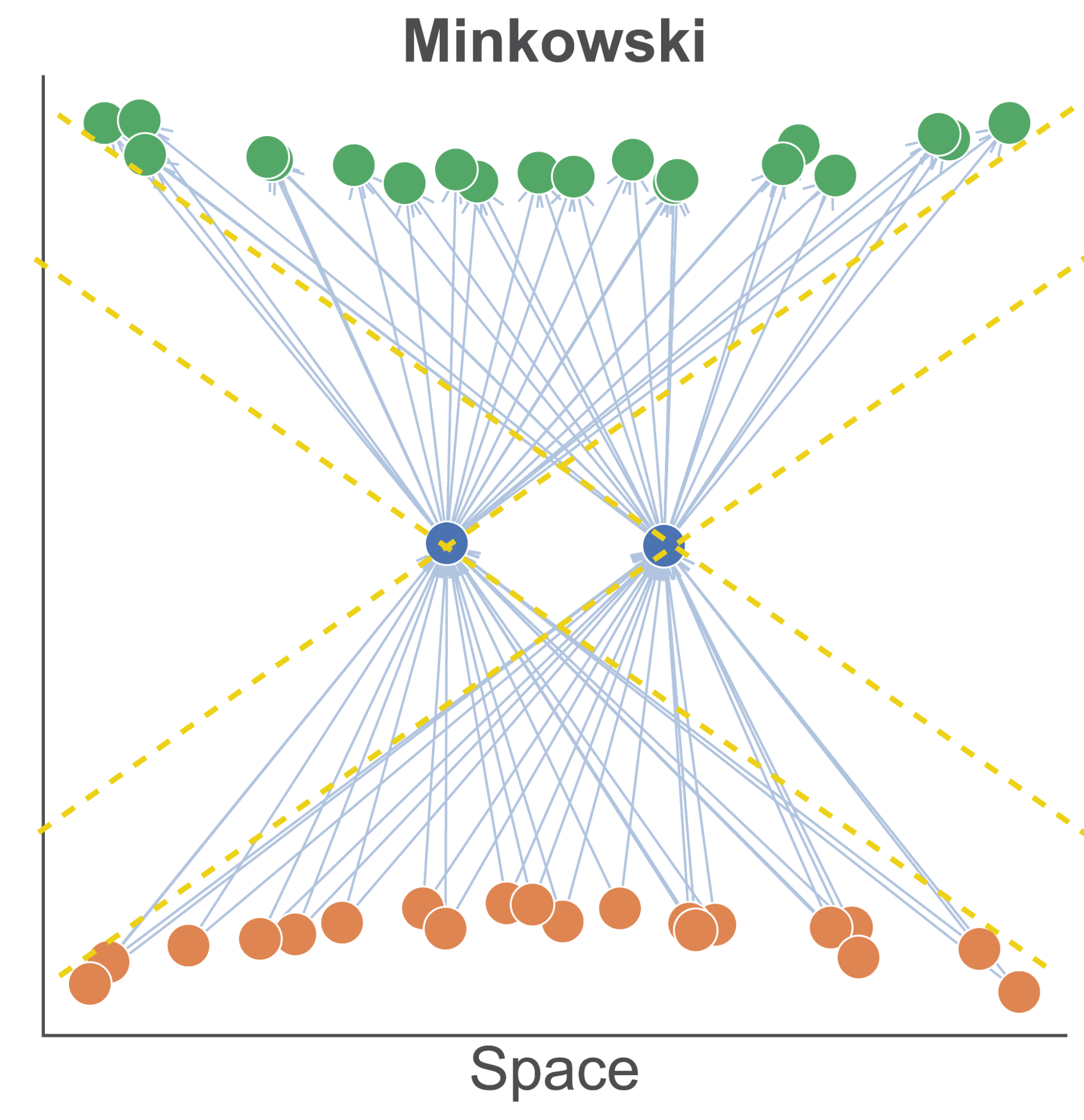Flat Minkowski spacetime