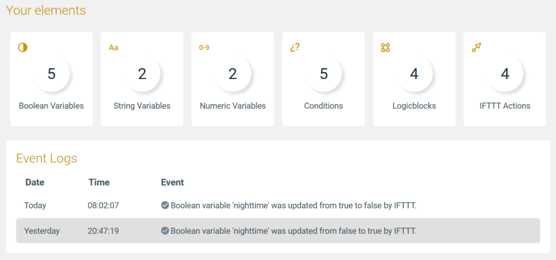 An example of an event log in Apilio showing a nighttime variable that is updated at sunset and sunrise by IFTTT.