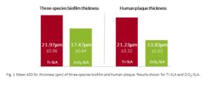 Implantes cerámicos reducción biopelícula gráfico