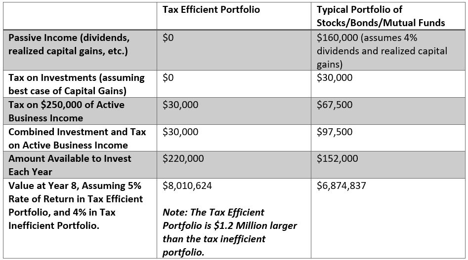investing for business owners extra million dollars chart
