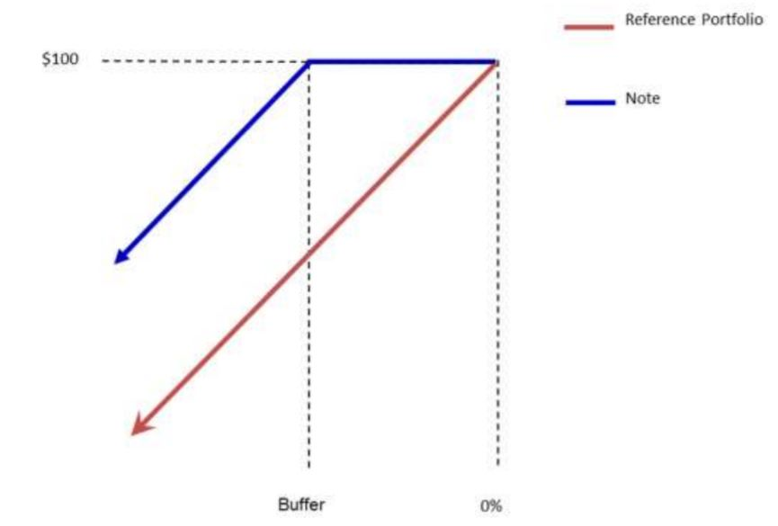 structured note reaction chart buffer protection
