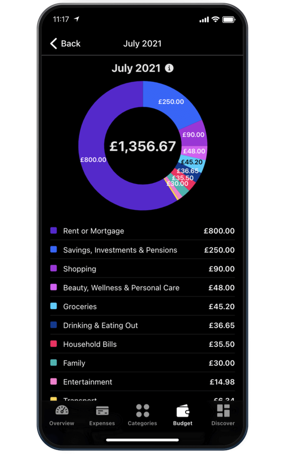 A screenshot of historical data on Budget by Koody