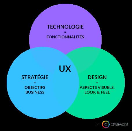 ux design agence creads