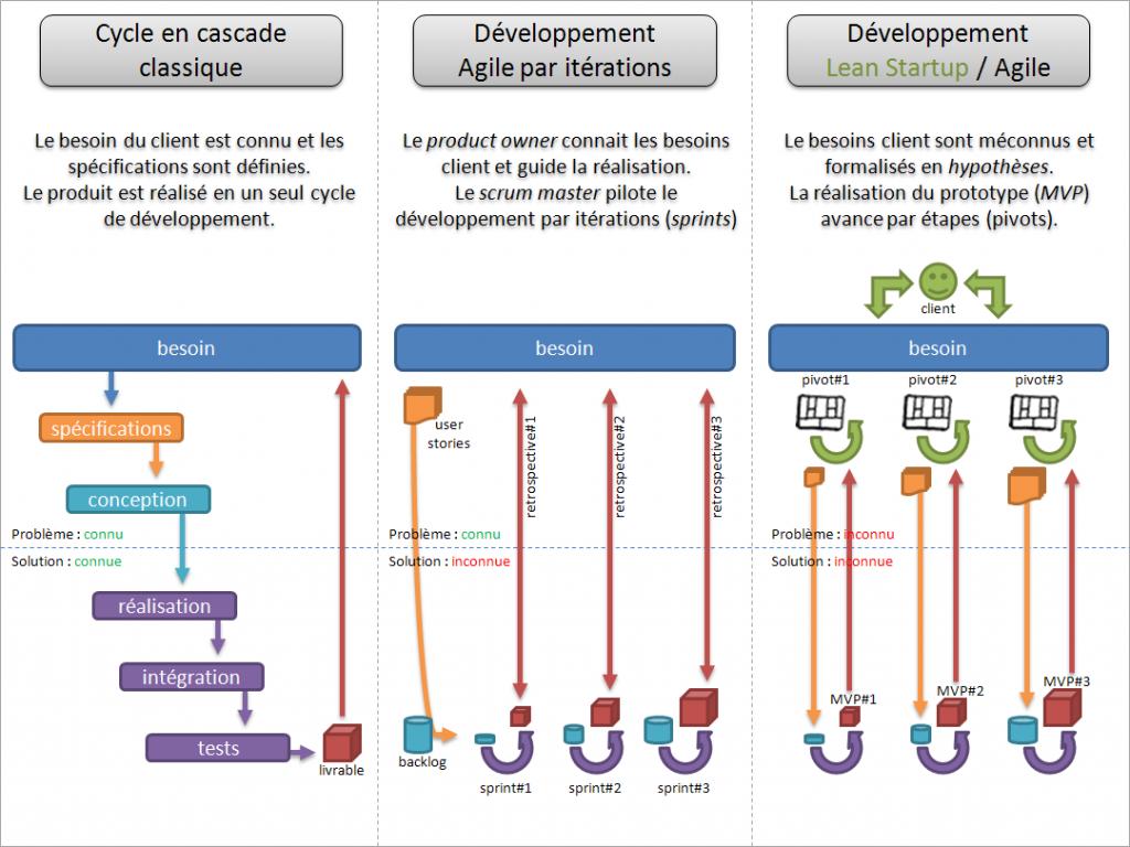 cascade Agile Lean Startup