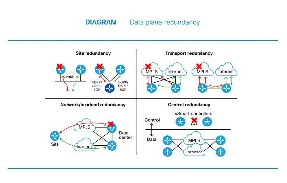 cisco diagram mpls- sd-wan